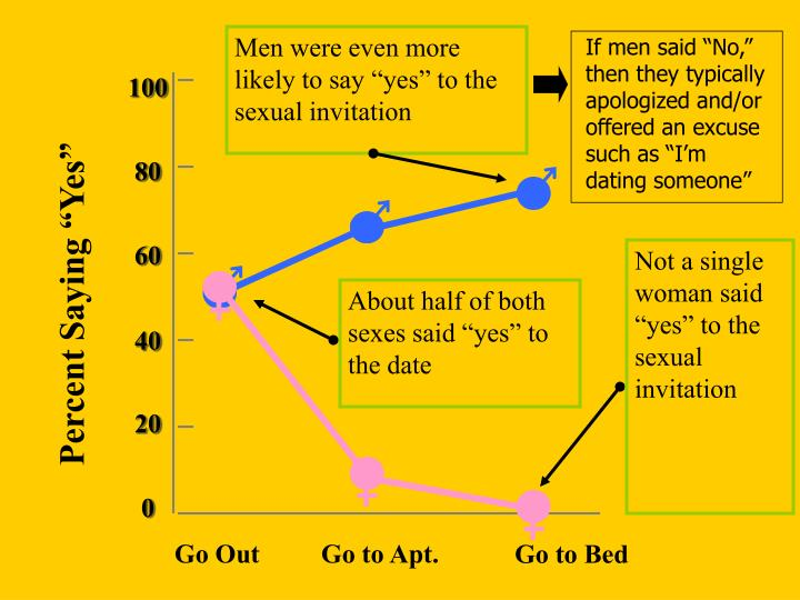 """Men were even more likely to say """"yes"""" to the sexual invitation"""