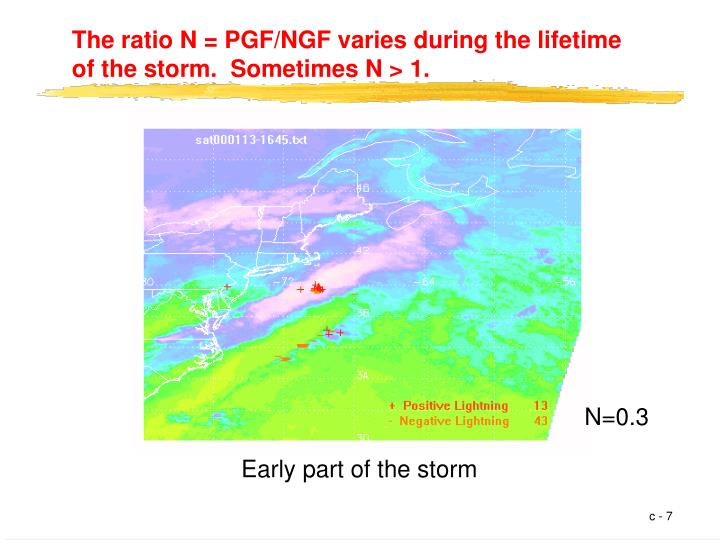 The ratio N = PGF/NGF varies during the lifetime