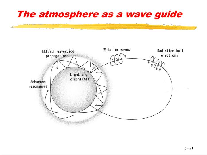 The atmosphere as a wave guide