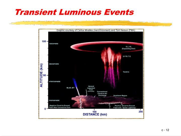 Transient Luminous Events