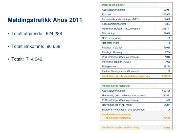 Meldingstrafikk Ahus 2011