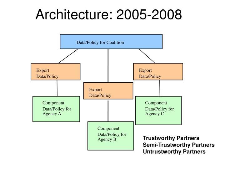 Architecture: 2005-2008
