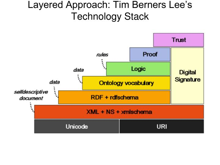 Layered Approach: Tim Berners Lee's Technology Stack