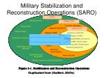 military stabilization and reconstruction operations saro1