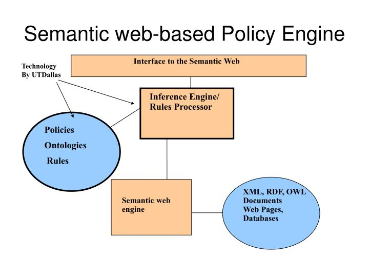 Semantic web-based Policy Engine