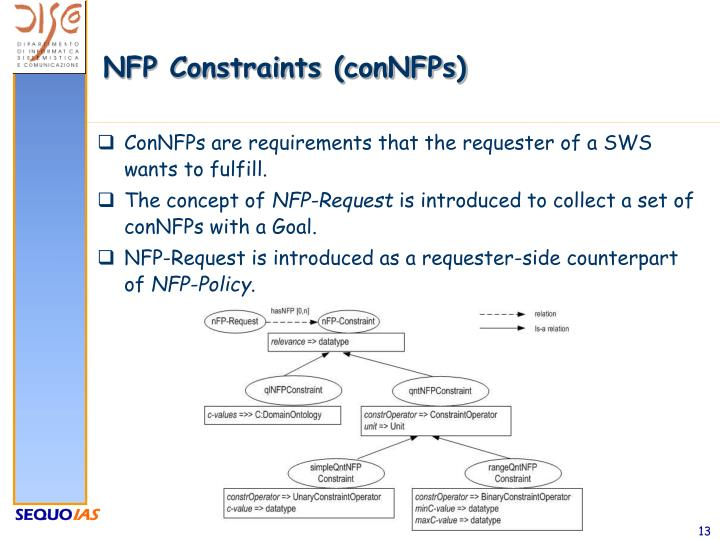 NFP Constraints (conNFPs)