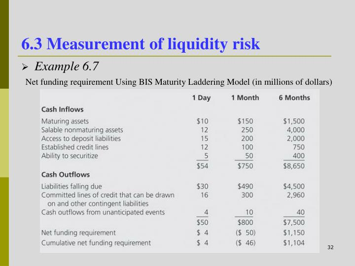 6.3 Measurement of liquidity risk