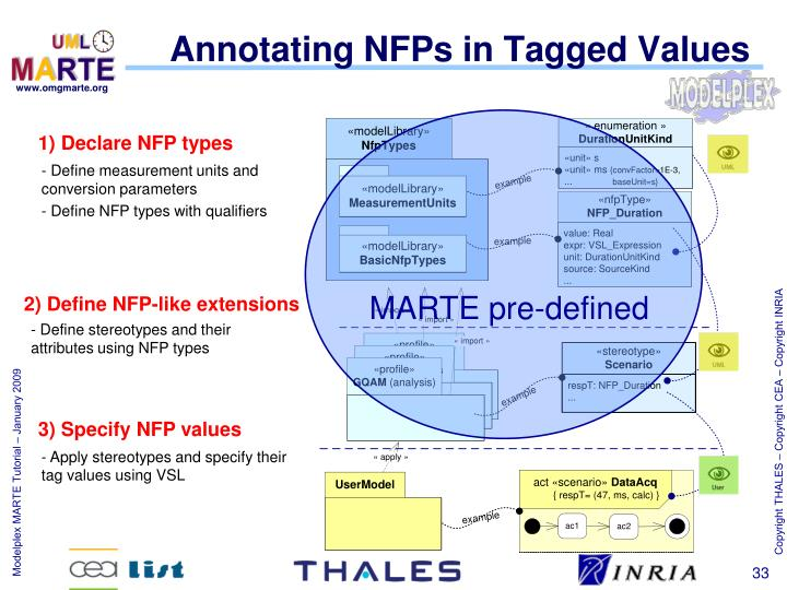 Annotating NFPs in Tagged Values