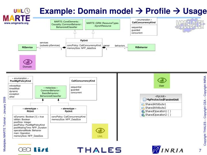 Example: Domain model