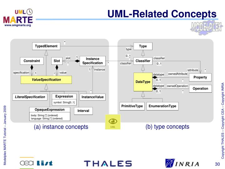 UML-Related Concepts