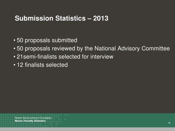 Submission Statistics – 2013