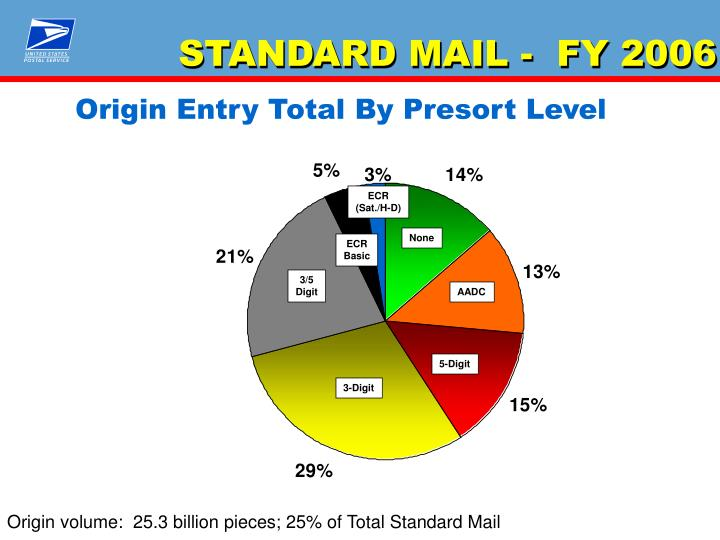 STANDARD MAIL -  FY 2006