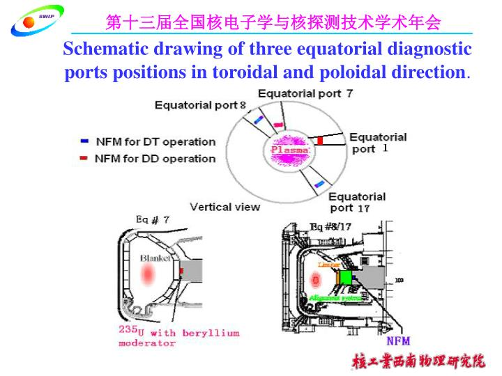 Schematic drawing of three equatorial diagnostic ports positions in toroidal and poloidal direction