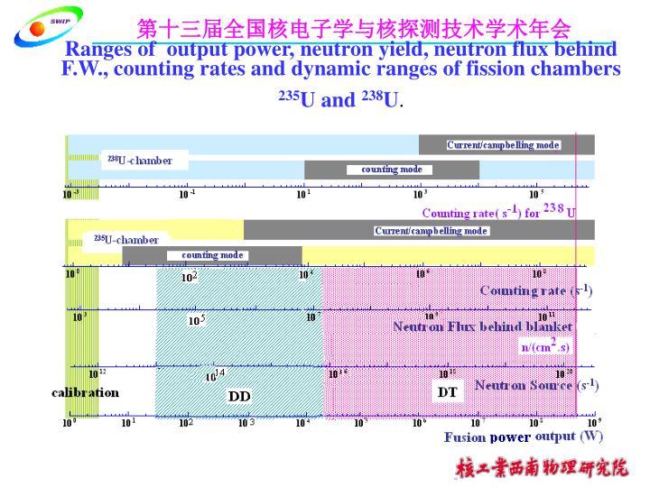 Ranges of