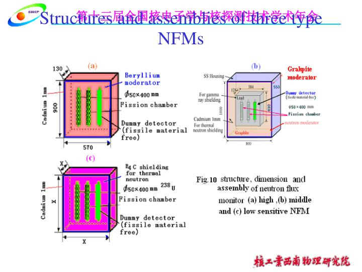 Structures and assemblies of three type NFMs