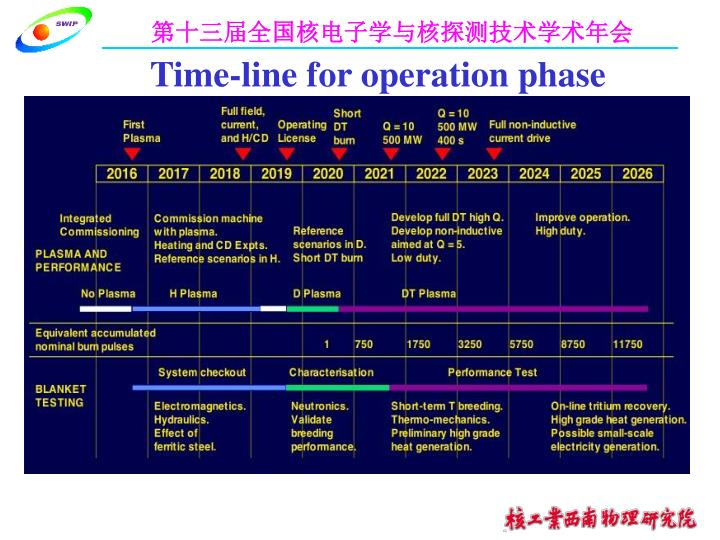 Time-line for operation phase