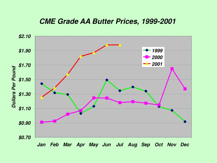 CME Grade AA Butter Prices, 1999-2001