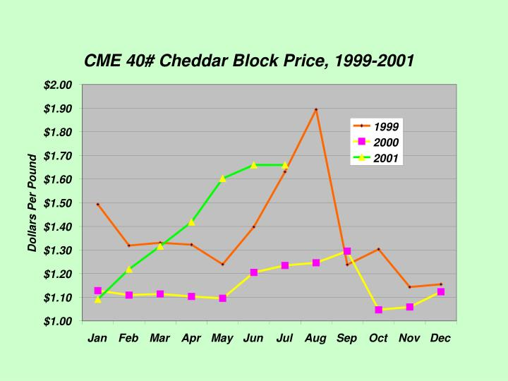 CME 40# Cheddar Block Price, 1999-2001
