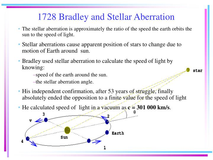 1728 Bradley and Stellar Aberration