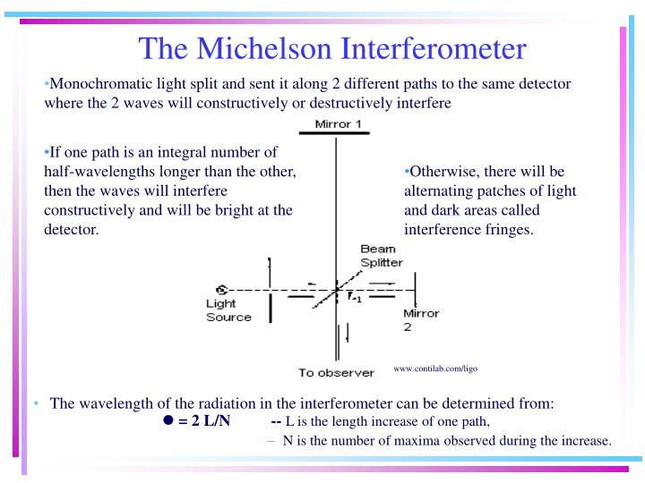 The wavelength of the radiation in the interferometer can be determined from: