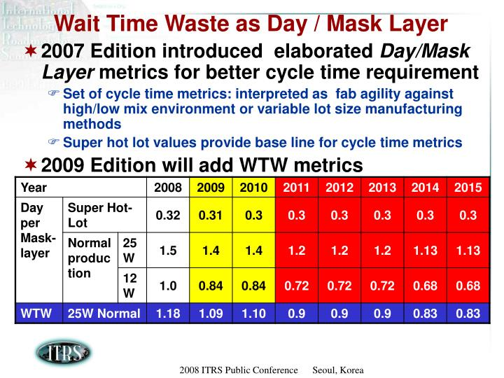 Wait Time Waste as Day / Mask Layer