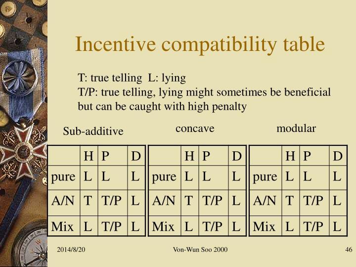Incentive compatibility table
