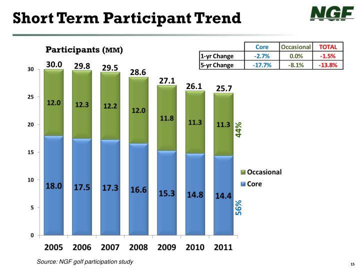 Short Term Participant Trend