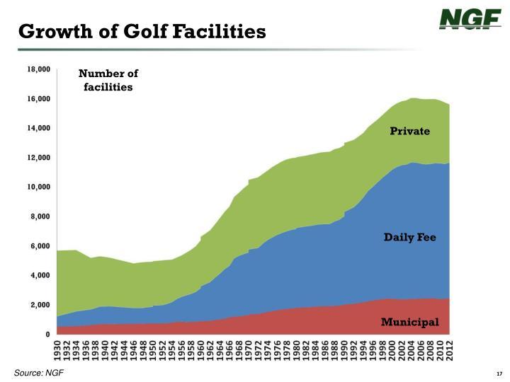 Growth of Golf Facilities