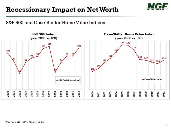 Recessionary Impact on Net Worth