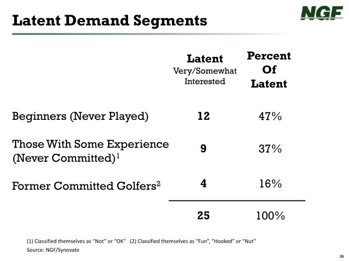 Latent Demand Segments
