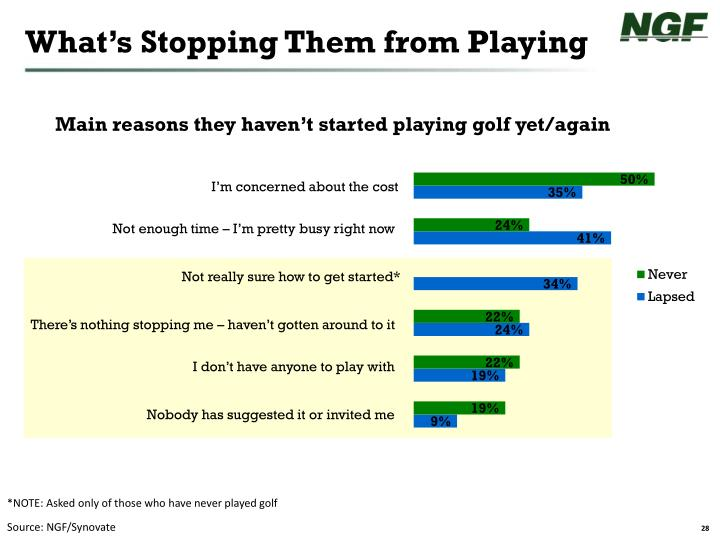 What's Stopping Them from Playing