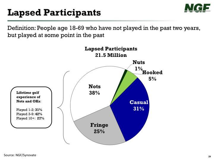 Lapsed Participants