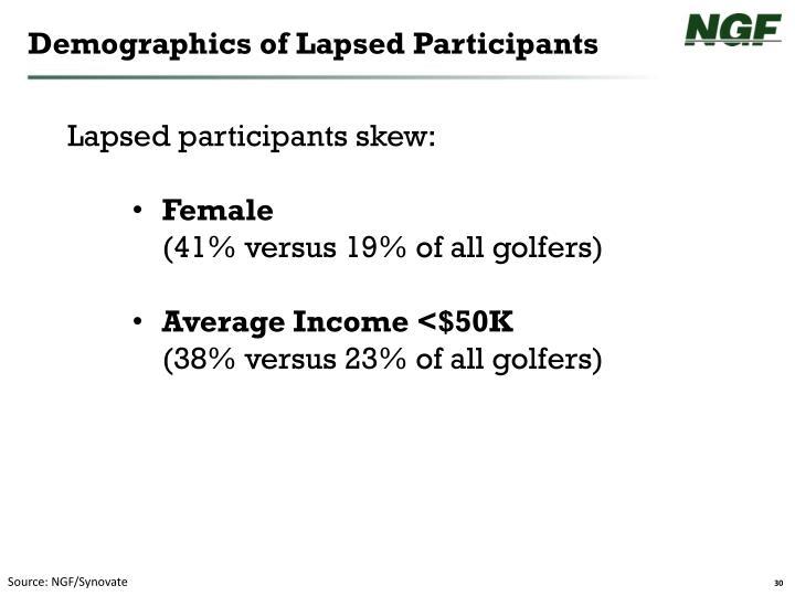 Demographics of Lapsed Participants