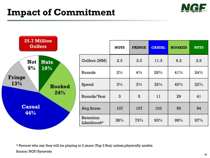 Impact of Commitment