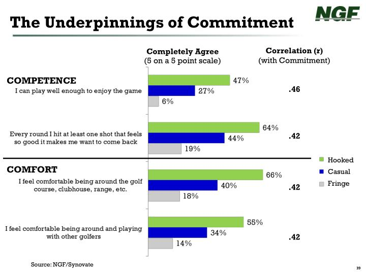 The Underpinnings of Commitment