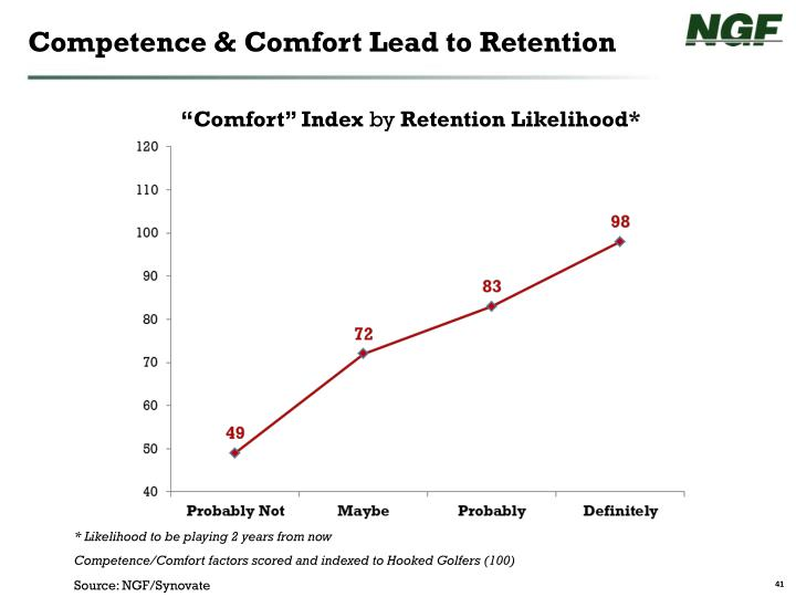 Competence & Comfort Lead to Retention