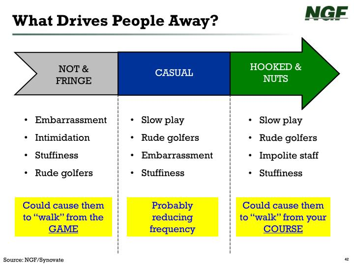 What Drives People Away?