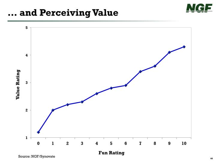 … and Perceiving Value