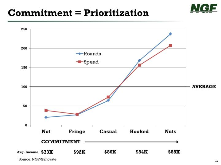 Commitment = Prioritization