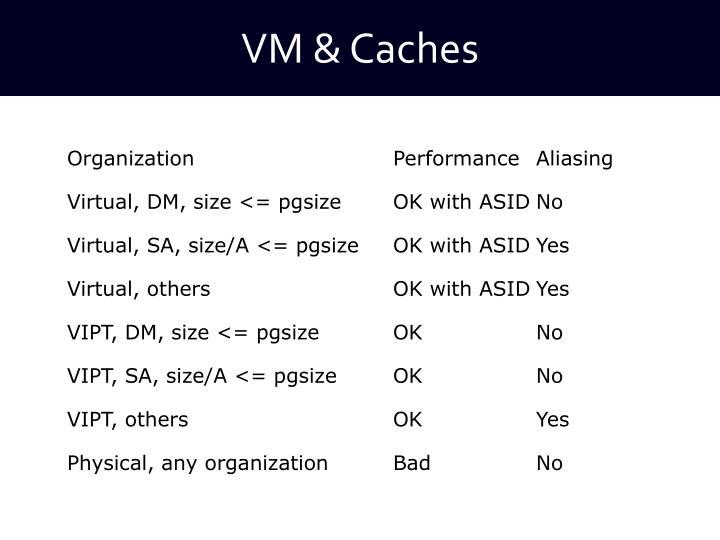VM & Caches