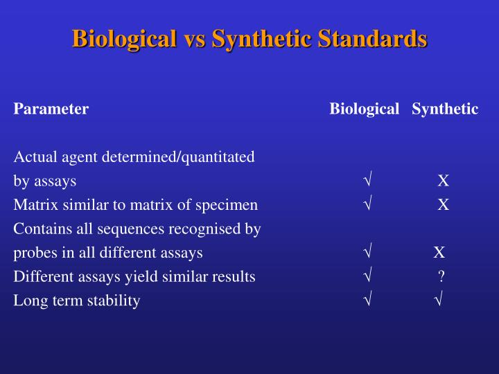 Biological vs Synthetic Standards