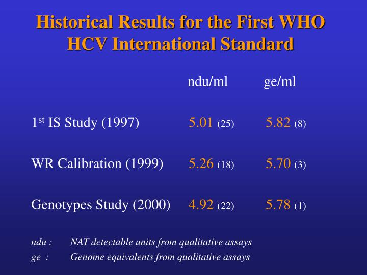 Historical Results for the First WHO HCV International Standard