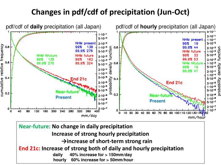 Changes in pdf/cdf of precipitation (Jun-Oct)