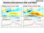 relationship between gw and enso