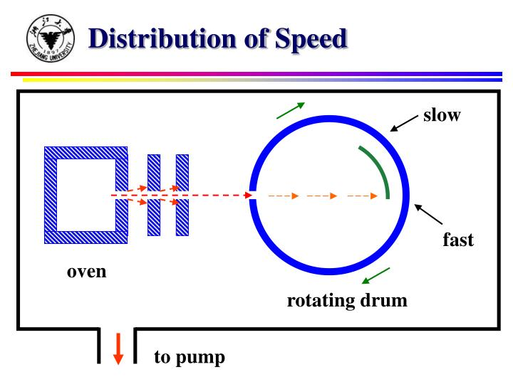 Distribution of Speed