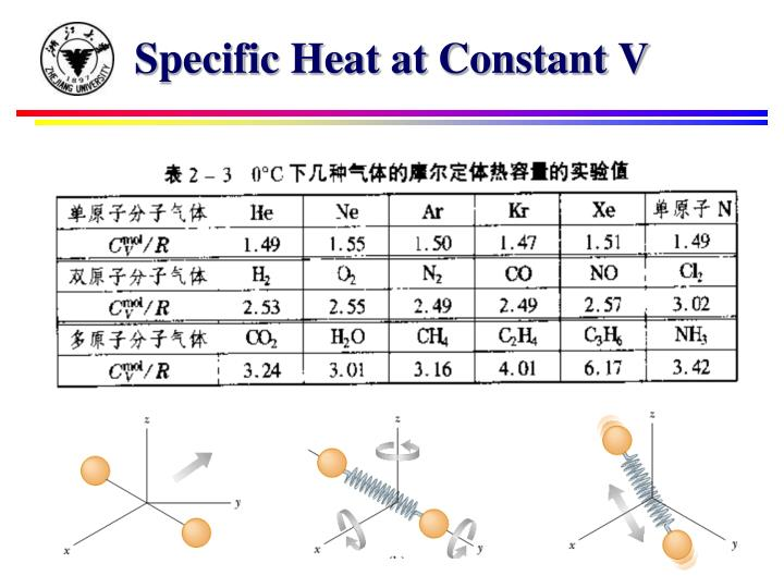 Specific Heat at Constant V