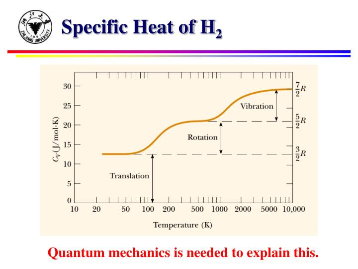 Specific Heat of H