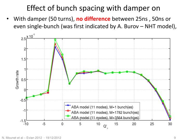 Effect of bunch spacing with damper on
