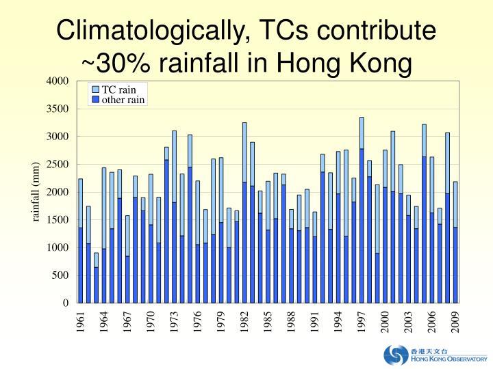 Climatologically,