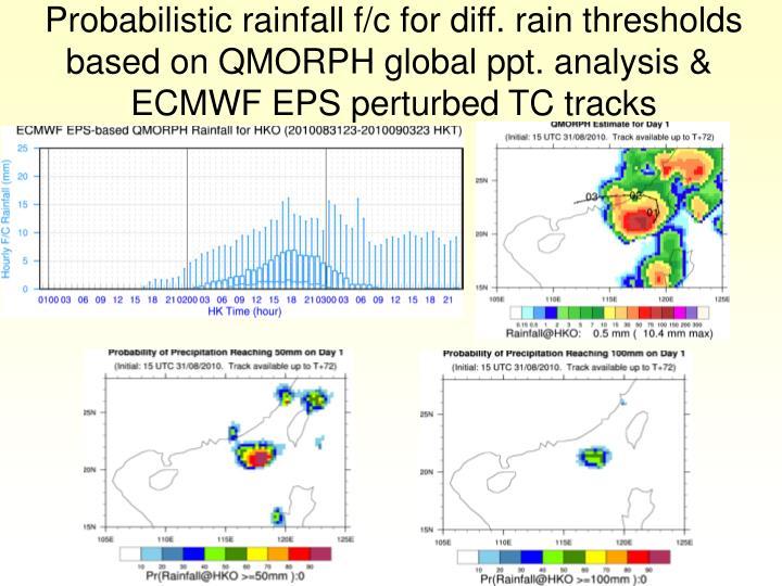 Probabilistic rainfall